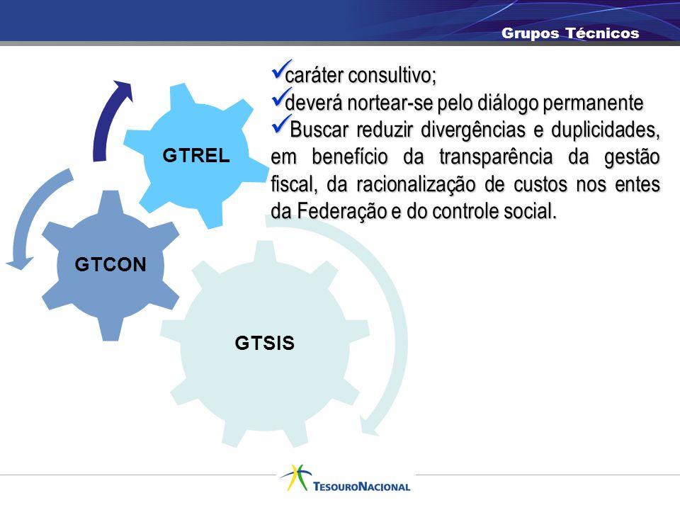 Necessidades do Siconfi Siconfi/Brasil Consolidação Transparência Verificação Sistema informatizado que gera informações consolidadas, nacionalmente e por esfera de governo, a respeito da execução financeira e orçamentária de todos os entes nacionais e que tem como fundamento os dados contábeis e fiscais enviados à Secretaria do Tesouro Nacional.