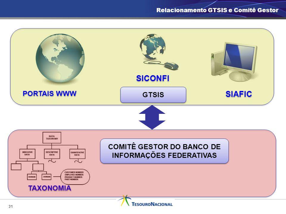 31 PORTAIS WWW SIAFIC TAXONOMIA COMITÊ GESTOR DO BANCO DE INFORMAÇÕES FEDERATIVAS SICONFI Relacionamento GTSIS e Comitê Gestor GTSIS