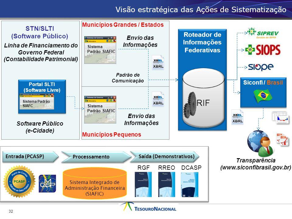 Visão estratégica das Ações de Sistematização 32 Roteador de Informações Federativas RIF Processamento Sistema Integrado de Administração Financeira (