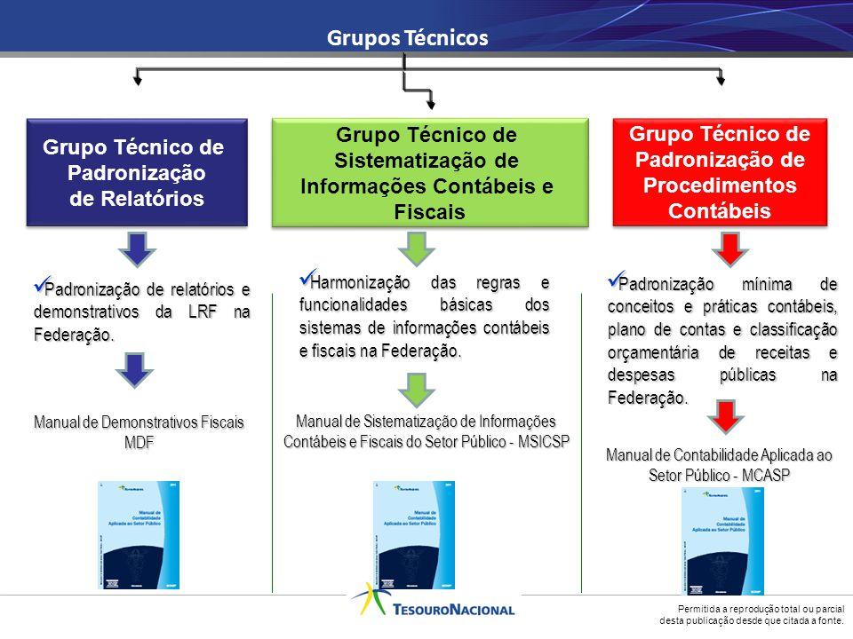 Siconfi/Brasil Consolidação Transparência Verificação ESTATÍSTICAS FISCAIS Consolidação no formato GFSM 2001; Tempestividade no levantamento das Estatísticas Fiscais consolidadas.