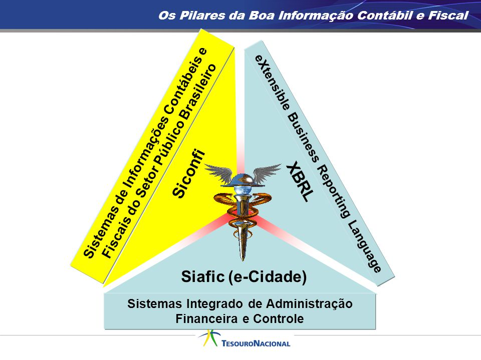 Os Pilares da Boa Informação Contábil e Fiscal Siconfi Sistemas de Informações Contábeis e Fiscais do Setor Público Brasileiro XBRL eXtensible Busines