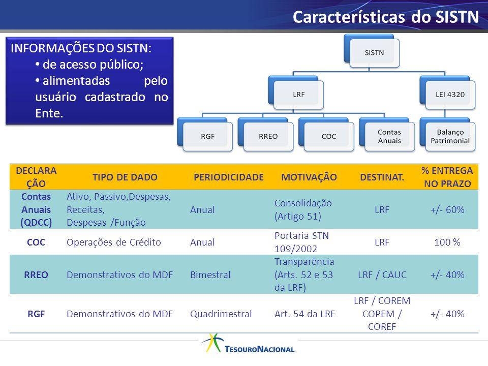 Características do SISTN DECLARA ÇÃO TIPO DE DADOPERIODICIDADEMOTIVAÇÃODESTINAT. % ENTREGA NO PRAZO Contas Anuais (QDCC) Ativo, Passivo,Despesas, Rece