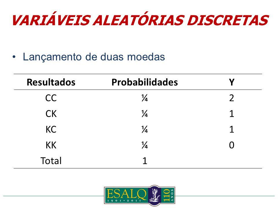 Lançamento de duas moedas ResultadosProbabilidadesY CC¼2 CK¼1 KC¼1 KK¼0 Total1 VARIÁVEIS ALEATÓRIAS DISCRETAS