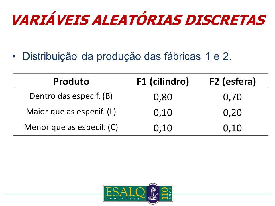 Distribuição da produção das fábricas 1 e 2. ProdutoF1 (cilindro)F2 (esfera) Dentro das especif.