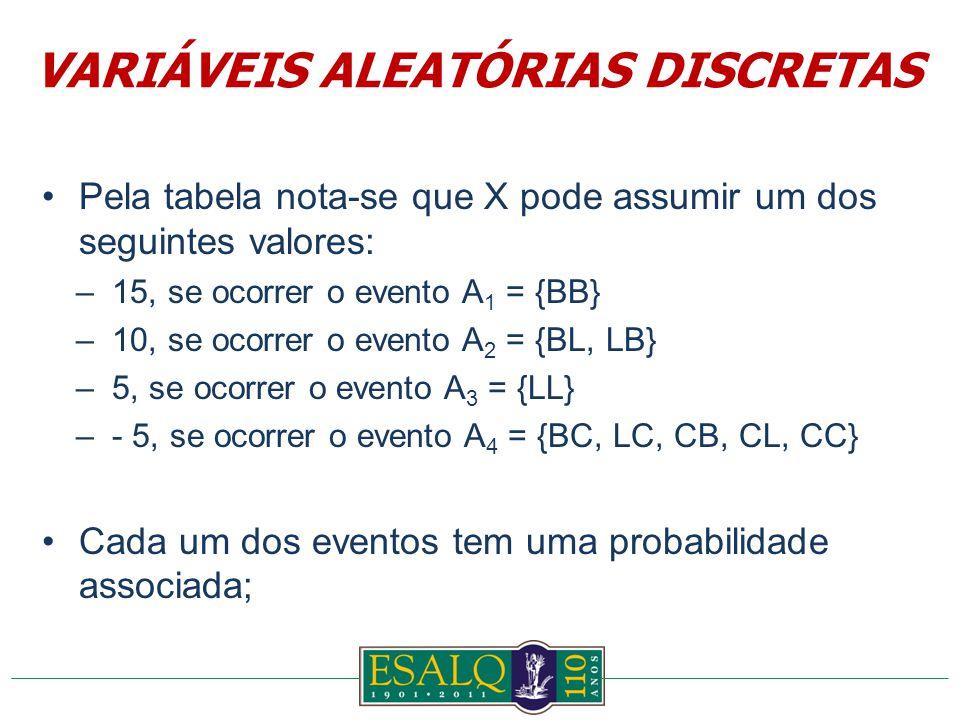 Pela tabela nota-se que X pode assumir um dos seguintes valores: –15, se ocorrer o evento A 1 = {BB} –10, se ocorrer o evento A 2 = {BL, LB} –5, se ocorrer o evento A 3 = {LL} –- 5, se ocorrer o evento A 4 = {BC, LC, CB, CL, CC} Cada um dos eventos tem uma probabilidade associada; VARIÁVEIS ALEATÓRIAS DISCRETAS