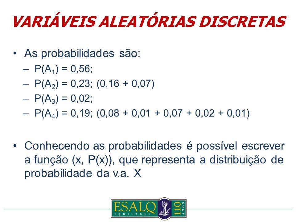 As probabilidades são: –P(A 1 ) = 0,56; –P(A 2 ) = 0,23; (0,16 + 0,07) –P(A 3 ) = 0,02; –P(A 4 ) = 0,19; (0,08 + 0,01 + 0,07 + 0,02 + 0,01) Conhecendo as probabilidades é possível escrever a função (x, P(x)), que representa a distribuição de probabilidade da v.a.