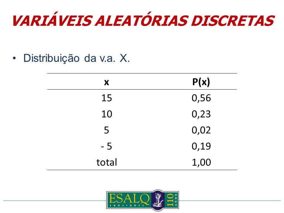 Distribuição da v.a. X. xP(x) 150,56 100,23 50,02 - 50,19 total1,00 VARIÁVEIS ALEATÓRIAS DISCRETAS