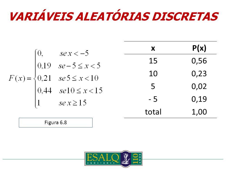 xP(x) 150,56 100,23 50,02 - 50,19 total1,00 Figura 6.8 VARIÁVEIS ALEATÓRIAS DISCRETAS