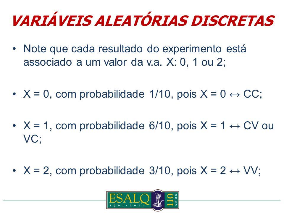 Note que cada resultado do experimento está associado a um valor da v.a.