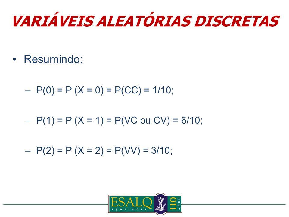 Resumindo: –P(0) = P (X = 0) = P(CC) = 1/10; –P(1) = P (X = 1) = P(VC ou CV) = 6/10; –P(2) = P (X = 2) = P(VV) = 3/10; VARIÁVEIS ALEATÓRIAS DISCRETAS