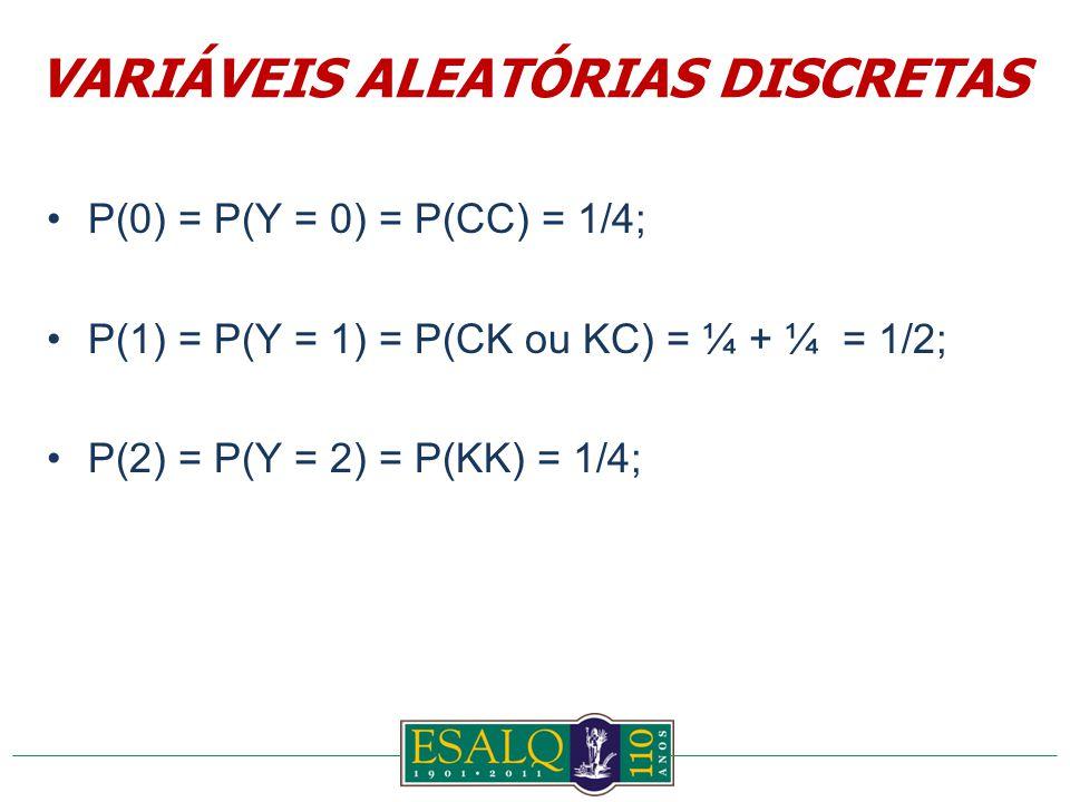 P(0) = P(Y = 0) = P(CC) = 1/4; P(1) = P(Y = 1) = P(CK ou KC) = ¼ + ¼ = 1/2; P(2) = P(Y = 2) = P(KK) = 1/4; VARIÁVEIS ALEATÓRIAS DISCRETAS