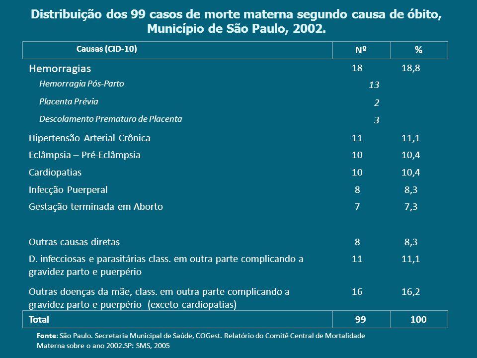 Distribuição dos 99 casos de morte materna segundo causa de óbito, Município de São Paulo, 2002. Fonte: São Paulo. Secretaria Municipal de Saúde, COGe
