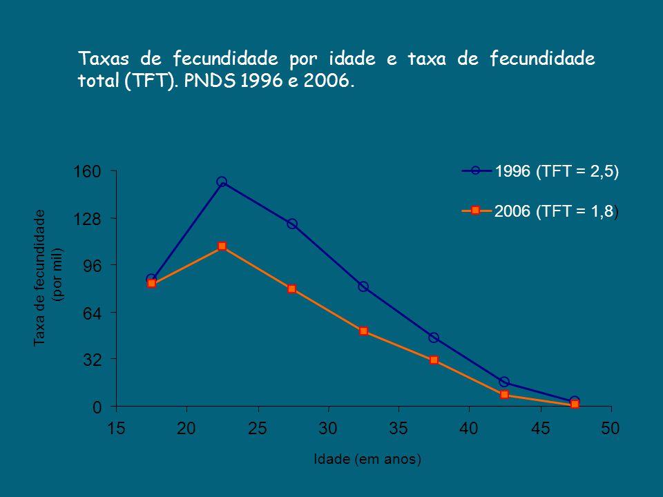 Taxas de fecundidade por idade e taxa de fecundidade total (TFT). PNDS 1996 e 2006. 0 32 64 96 128 160 1520253035404550 Idade (em anos) Taxa de fecund