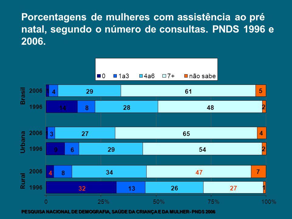Porcentagens de mulheres com assistência ao pré natal, segundo o número de consultas. PNDS 1996 e 2006. 32 4 9 1 14 1 13 8 6 3 8 4 26 34 29 27 28 29 2