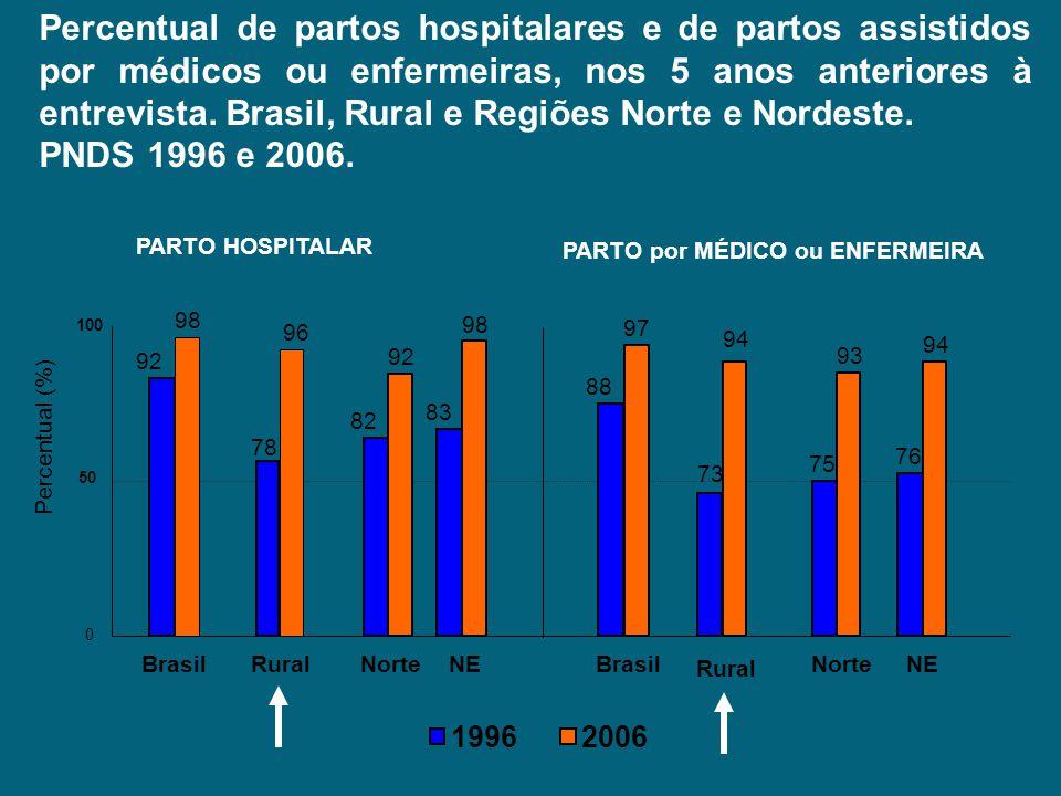 Percentual de partos hospitalares e de partos assistidos por médicos ou enfermeiras, nos 5 anos anteriores à entrevista. Brasil, Rural e Regiões Norte