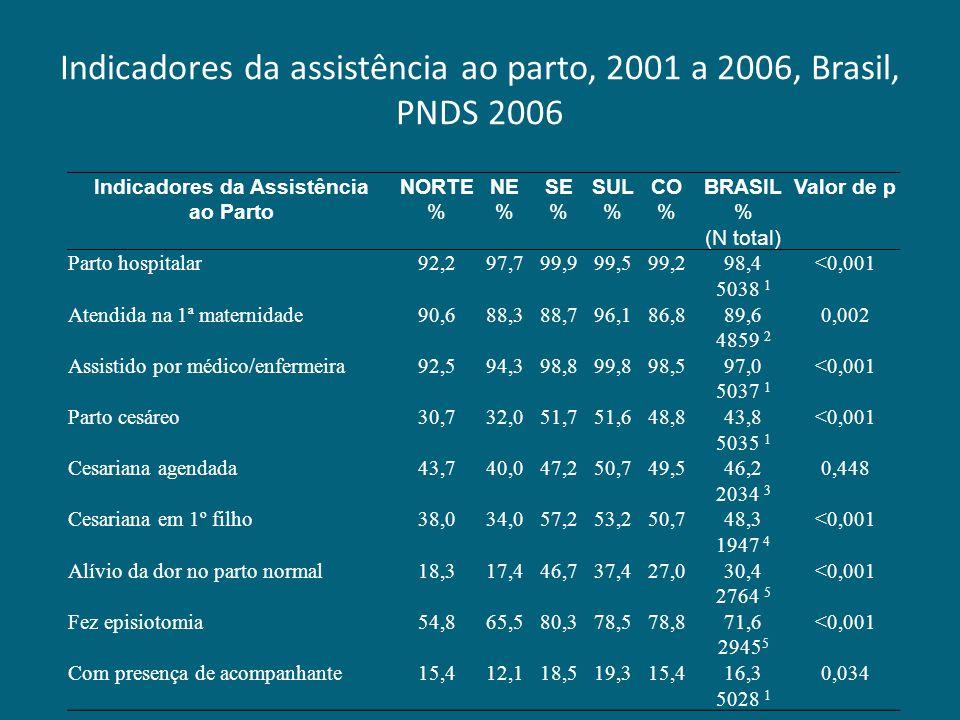 Indicadores da AssistênciaNORTENESESULCOBRASILValor de p ao Parto%%% (N total) Parto hospitalar92,297,799,999,599,298,4<0,001 5038 1 Atendida na 1ª ma