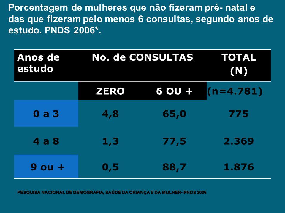Porcentagem de mulheres que não fizeram pré- natal e das que fizeram pelo menos 6 consultas, segundo anos de estudo. PNDS 2006*. Anos de estudo No. de