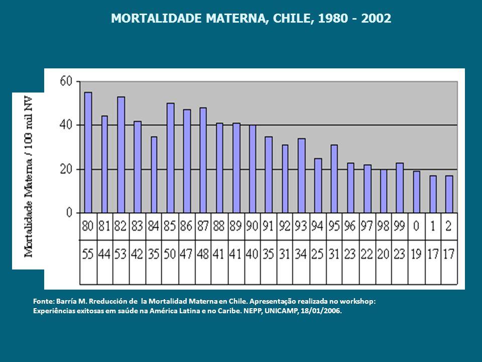 MORTALIDADE MATERNA, CHILE, 1980 - 2002 Fonte: Barría M. Rreducción de la Mortalidad Materna en Chile. Apresentação realizada no workshop: Experiência