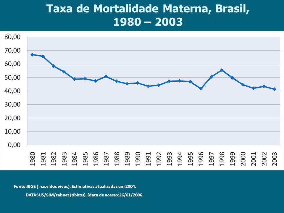 Taxa de Mortalidade Materna, Brasil, 1980 – 2003 Fonte:IBGE ( nasvidos vivos). Estimativas atualizadas em 2004. DATASUS/SIM/tabnet (óbitos). [data de