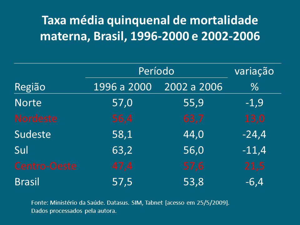 Taxa média quinquenal de mortalidade materna, Brasil, 1996-2000 e 2002-2006 Períodovariação Região1996 a 20002002 a 2006% Norte57,055,9-1,9 Nordeste56