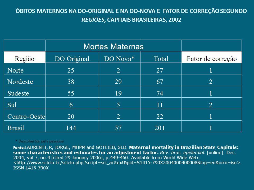 ÓBITOS MATERNOS NA DO-ORIGINAL E NA DO-NOVA E FATOR DE CORREÇÃO SEGUNDO REGIÕES, CAPITAIS BRASILEIRAS, 2002 Fonte: LAURENTI, R, JORGE, MHPM and GOTLIE