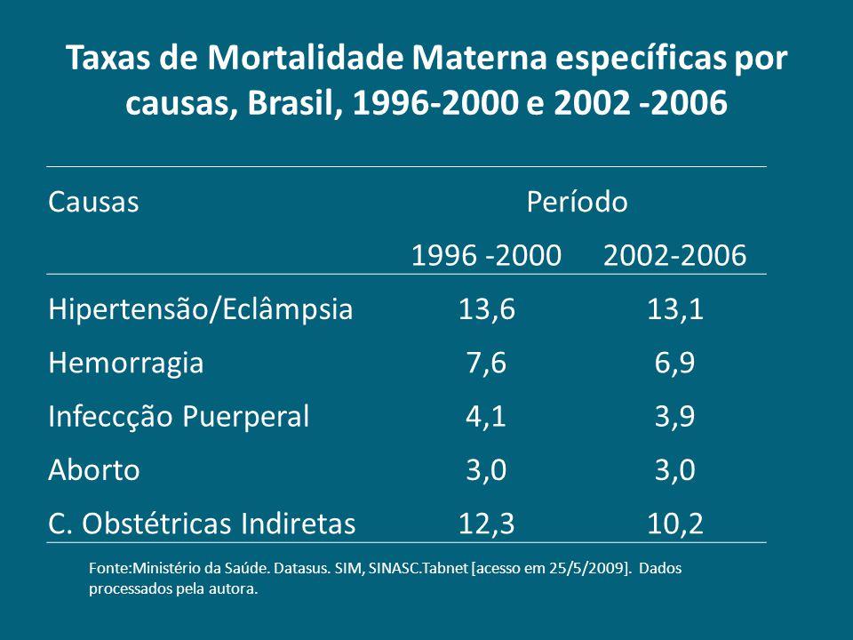 Taxas de Mortalidade Materna específicas por causas, Brasil, 1996-2000 e 2002 -2006 CausasPeríodo 1996 -20002002-2006 Hipertensão/Eclâmpsia13,613,1 He