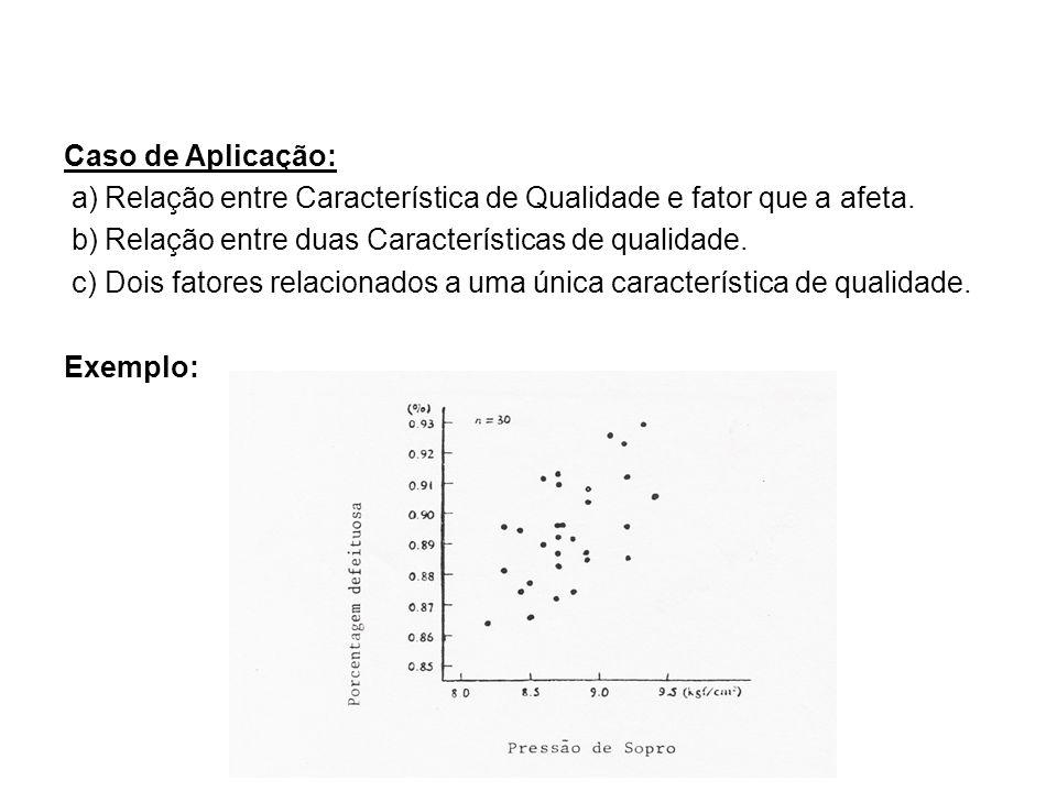 Caso de Aplicação: a) Relação entre Característica de Qualidade e fator que a afeta.