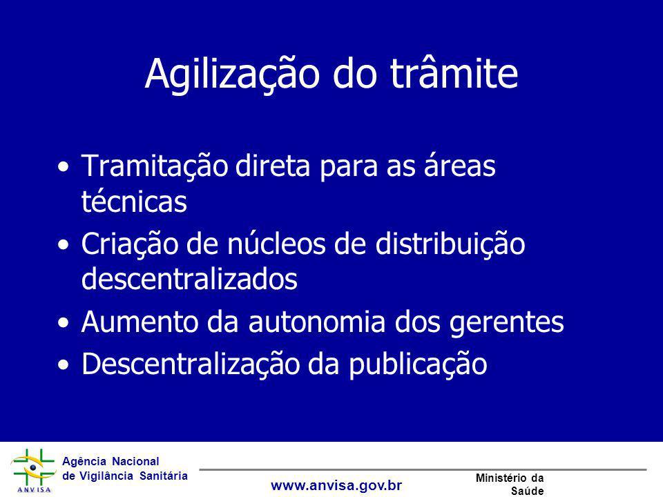 Agência Nacional de Vigilância Sanitária www.anvisa.gov.br Ministério da Saúde Agilização do trâmite Tramitação direta para as áreas técnicas Criação