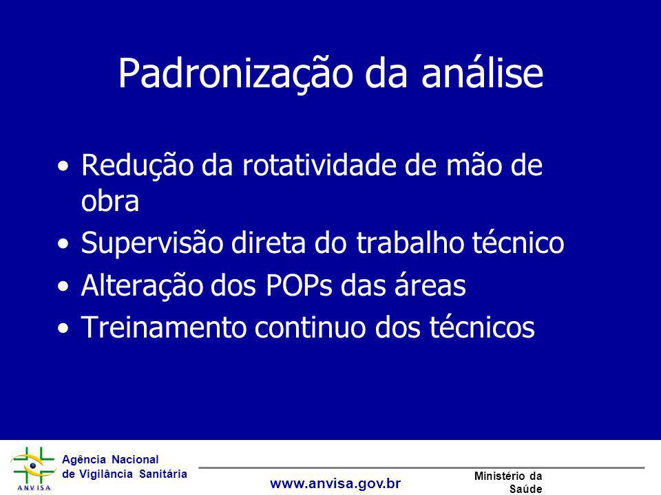 Agência Nacional de Vigilância Sanitária www.anvisa.gov.br Ministério da Saúde Padronização da análise Redução da rotatividade de mão de obra Supervis