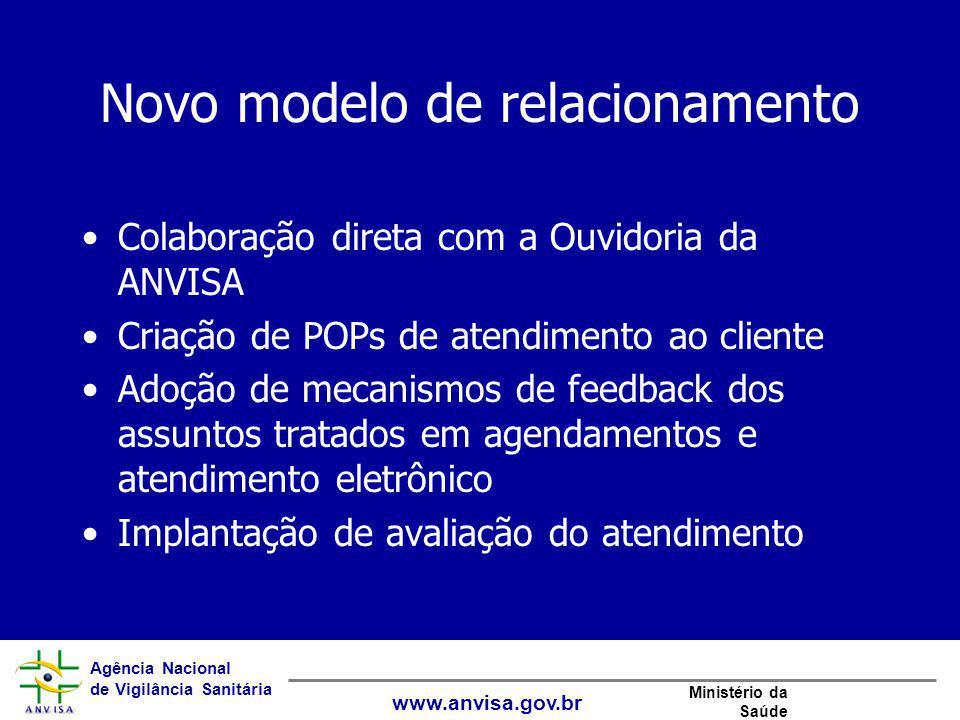 Agência Nacional de Vigilância Sanitária www.anvisa.gov.br Ministério da Saúde Novo modelo de relacionamento Colaboração direta com a Ouvidoria da ANV
