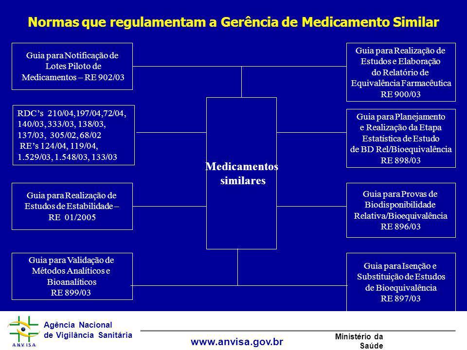 Agência Nacional de Vigilância Sanitária www.anvisa.gov.br Ministério da Saúde Medicamentos similares Guia para Notificação de Lotes Piloto de Medicam