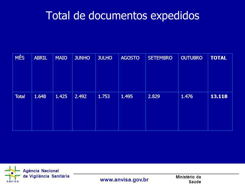 Agência Nacional de Vigilância Sanitária www.anvisa.gov.br Ministério da Saúde Total de documentos expedidos MÊSABRILMAIOJUNHOJULHOAGOSTOSETEMBROOUTUB