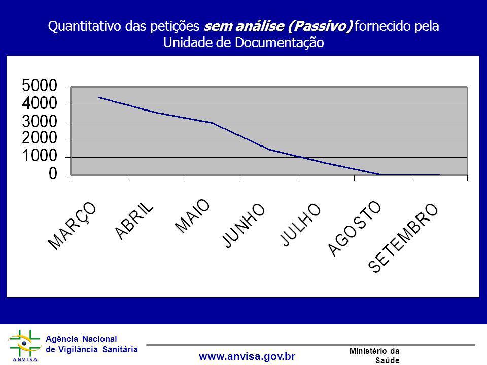 Agência Nacional de Vigilância Sanitária www.anvisa.gov.br Ministério da Saúde sem análise (Passivo) Quantitativo das petições sem análise (Passivo) f