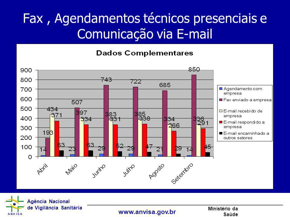 Agência Nacional de Vigilância Sanitária www.anvisa.gov.br Ministério da Saúde Fax, Agendamentos técnicos presenciais e Comunicação via E-mail