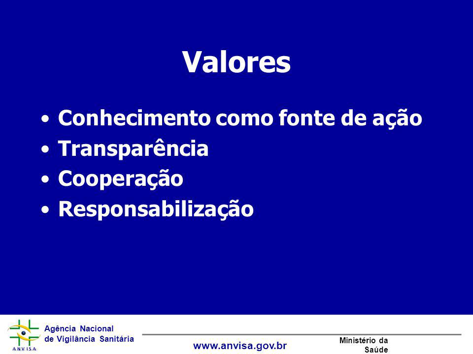 Agência Nacional de Vigilância Sanitária www.anvisa.gov.br Ministério da Saúde Valores Conhecimento como fonte de ação Transparência Cooperação Respon