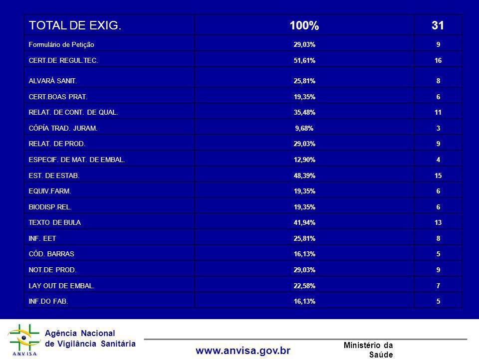Agência Nacional de Vigilância Sanitária www.anvisa.gov.br Ministério da Saúde TOTAL DE EXIG.100%31 Formulário de Petição29,03%9 CERT.DE REGUL.TEC.51,