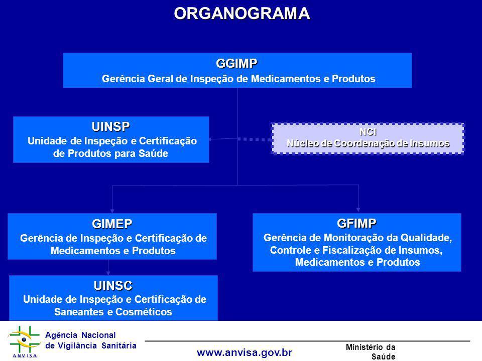 Agência Nacional de Vigilância Sanitária www.anvisa.gov.br Ministério da SaúdeORGANOGRAMAGIMEP Gerência de Inspeção e Certificação de Medicamentos e P