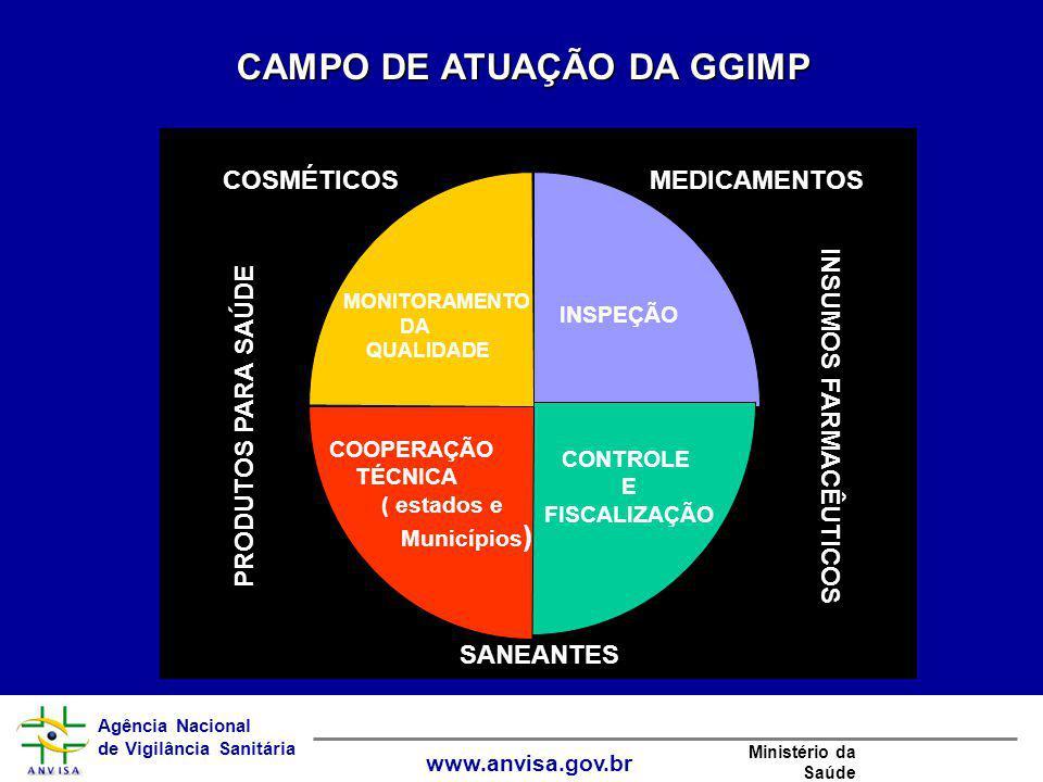 Agência Nacional de Vigilância Sanitária www.anvisa.gov.br Ministério da Saúde CAMPO DE ATUAÇÃO DA GGIMP INSUMOS FARMACÊUTICOS PRODUTOS PARA SAÚDE COS