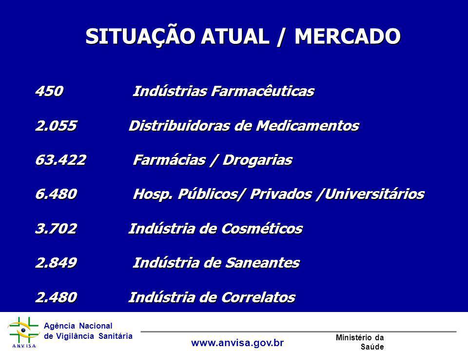 Agência Nacional de Vigilância Sanitária www.anvisa.gov.br Ministério da Saúde 450 Indústrias Farmacêuticas 2.055 Distribuidoras de Medicamentos 63.42