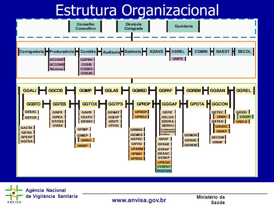 Agência Nacional de Vigilância Sanitária www.anvisa.gov.br Ministério da Saúde Estrutura Organizacional