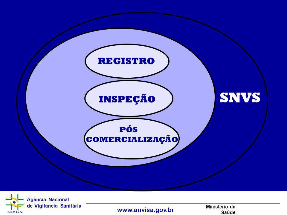 Agência Nacional de Vigilância Sanitária www.anvisa.gov.br Ministério da Saúde SNVS REGISTRO INSPEÇÃO PÓS COMERCIALIZAÇÃO