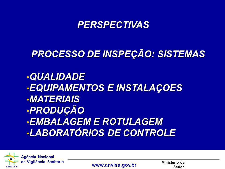 Agência Nacional de Vigilância Sanitária www.anvisa.gov.br Ministério da Saúde PERSPECTIVAS PROCESSO DE INSPEÇÃO: SISTEMAS QUALIDADEQUALIDADE EQUIPAME