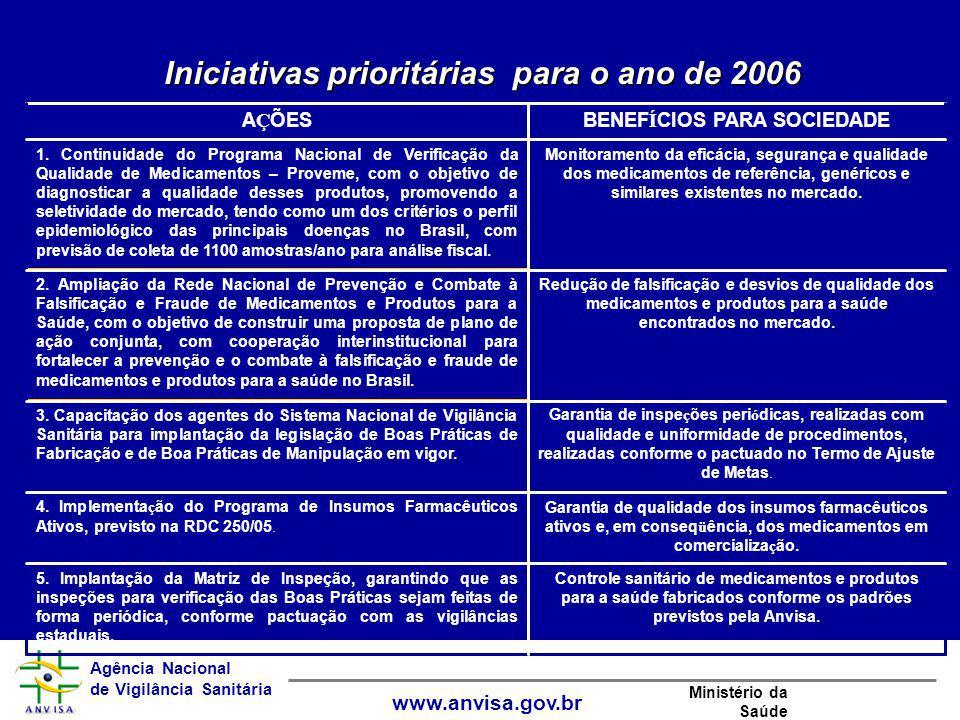 Agência Nacional de Vigilância Sanitária www.anvisa.gov.br Ministério da Saúde Controle sanitário de medicamentos e produtos para a saúde fabricados c