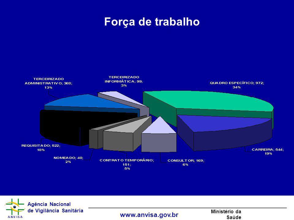 Agência Nacional de Vigilância Sanitária www.anvisa.gov.br Ministério da Saúde Força de trabalho
