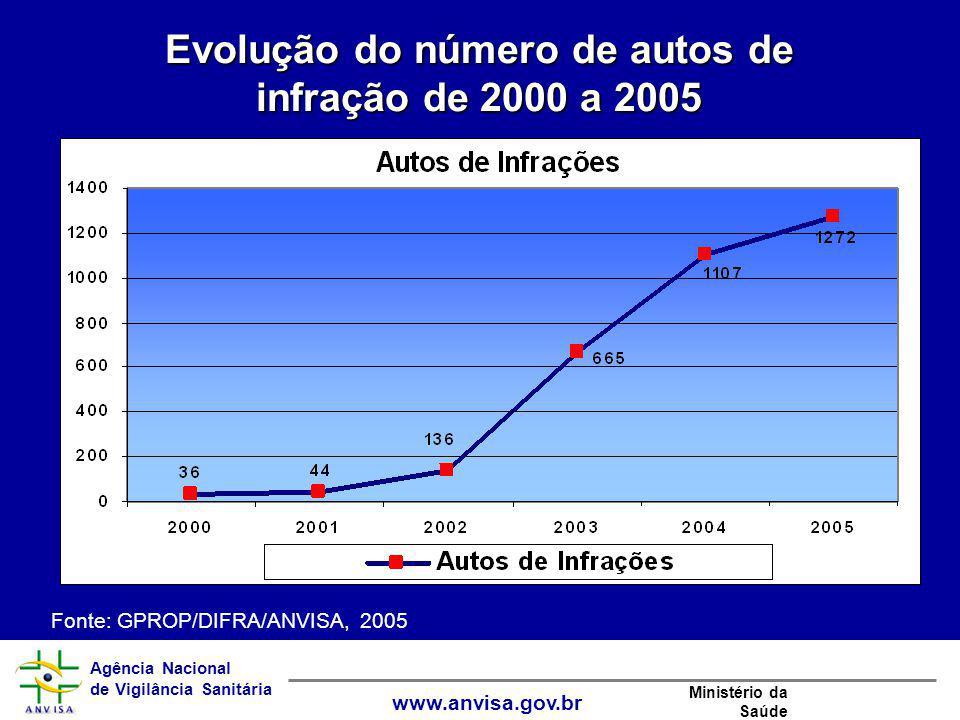 Agência Nacional de Vigilância Sanitária www.anvisa.gov.br Ministério da Saúde Evolução do número de autos de infração de 2000 a 2005 Fonte: GPROP/DIF
