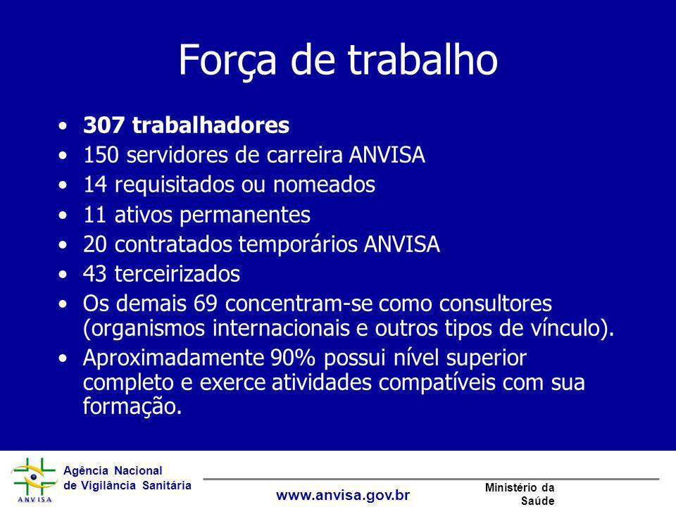 Agência Nacional de Vigilância Sanitária www.anvisa.gov.br Ministério da Saúde Força de trabalho 307 trabalhadores 150 servidores de carreira ANVISA 1