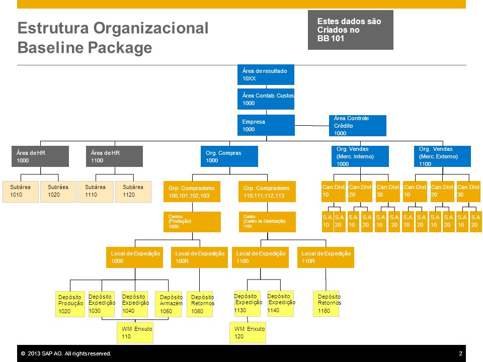 ©2013 SAP AG. All rights reserved.2 Estrutura Organizacional Baseline Package Área Contab.