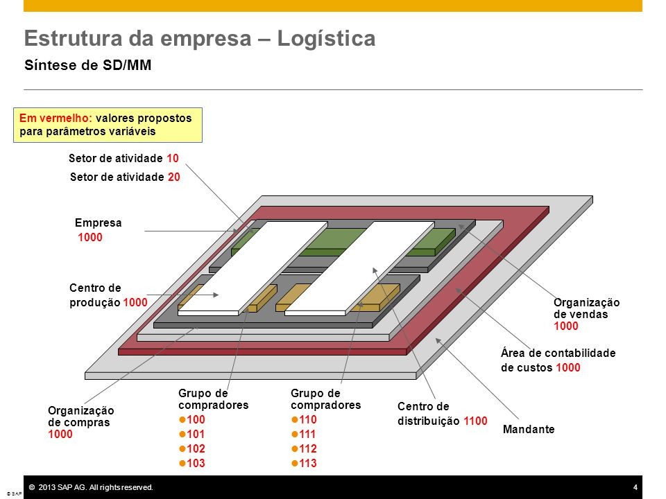 ©2013 SAP AG. All rights reserved.4 Estrutura da empresa – Logística Síntese de SD/MM © SAP 2008 / Page 4 Mandante Área de contabilidade de custos 100