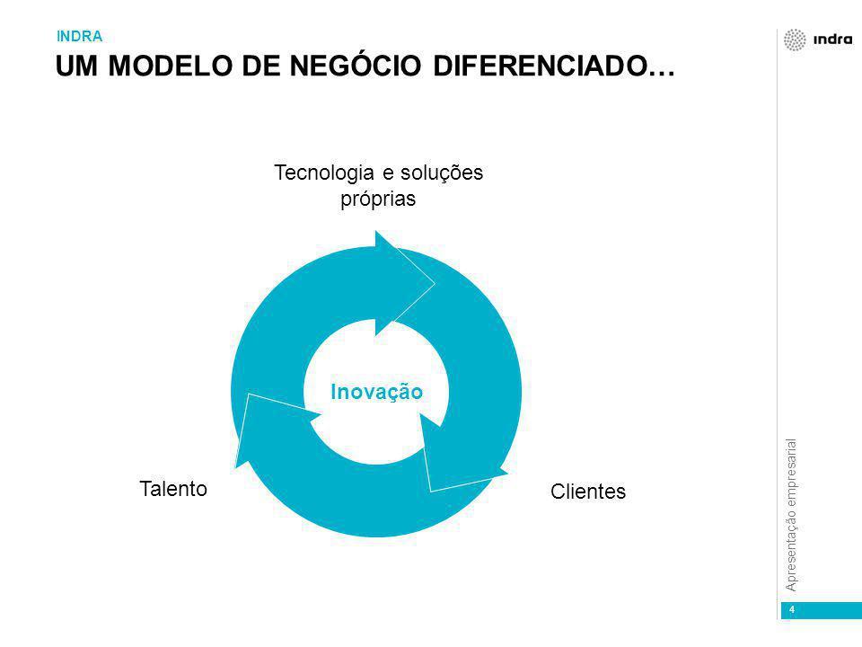 Apresentação empresarial 4 UM MODELO DE NEGÓCIO DIFERENCIADO… INDRA Inovação Clientes Talento Tecnologia e soluções próprias