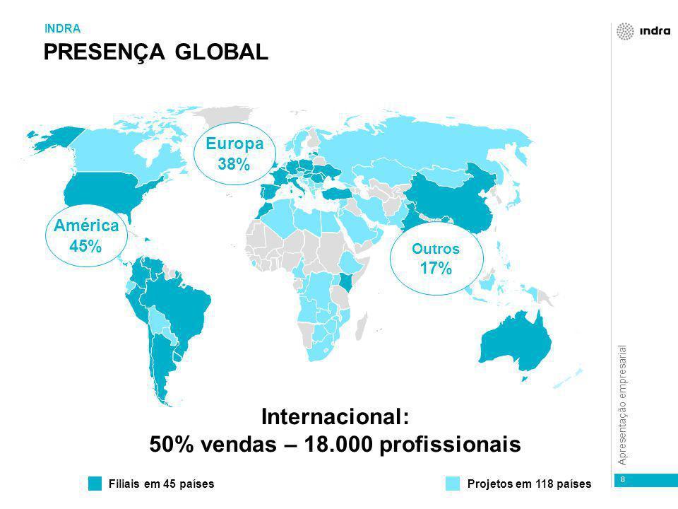 Apresentação empresarial América 45% Europa 38% Outros 17% Internacional: 50% vendas – 18.000 profissionais Filiais em 45 paísesProjetos em 118 países PRESENÇA GLOBAL INDRA 8
